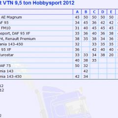 Uitslag Hobbysport 2012